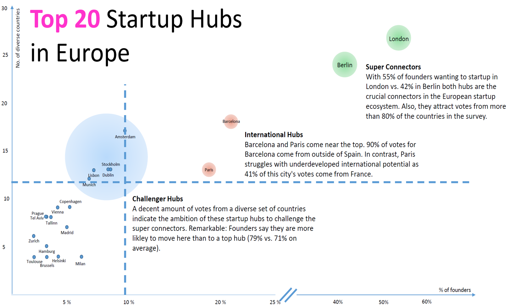 Top 20 Startup Hubs according to founders - Startup Heatmap Europe 2017
