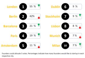 Top 10 startup hubs - Startup Heatmap 2017