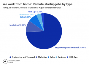 We work from home: Remote startup jobs by type